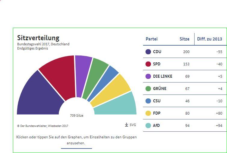 Amtliches Ergebnis, Bundeswahlleiter
